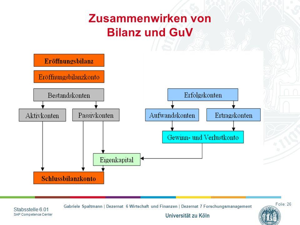 Zusammenwirken von Bilanz und GuV
