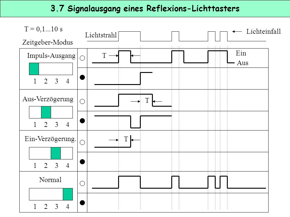 3.7 Signalausgang eines Reflexions-Lichttasters