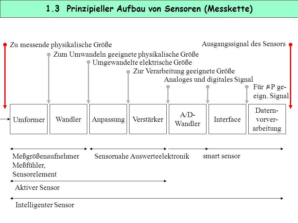 1.3 Prinzipieller Aufbau von Sensoren (Messkette)