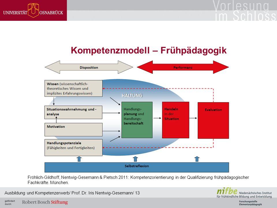 Kompetenzmodell – Frühpädagogik