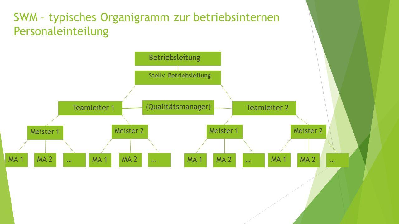 SWM – typisches Organigramm zur betriebsinternen Personaleinteilung