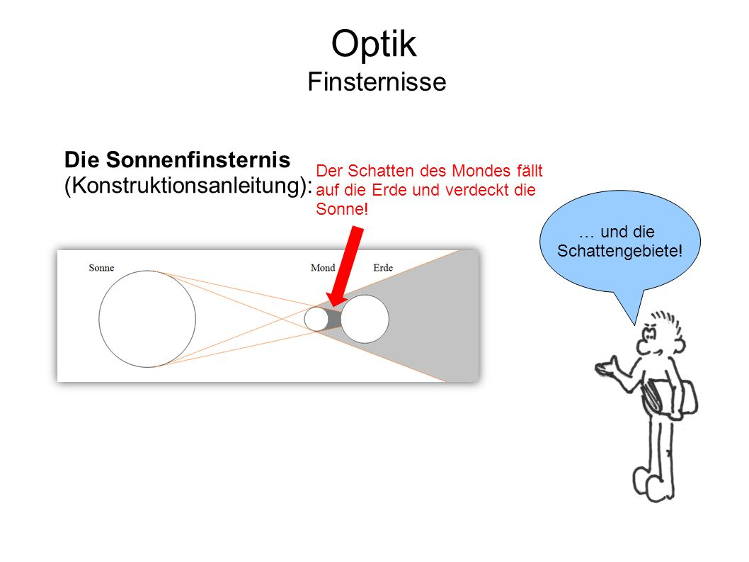 Optik Finsternisse Die Sonnenfinsternis (Konstruktionsanleitung):