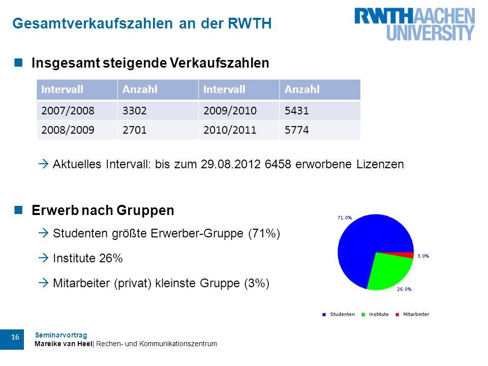 Gesamtverkaufszahlen an der RWTH