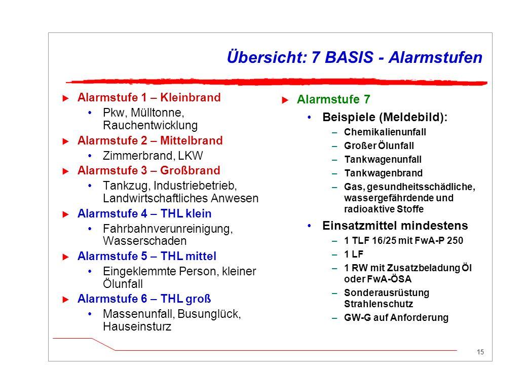 Übersicht: 7 BASIS - Alarmstufen
