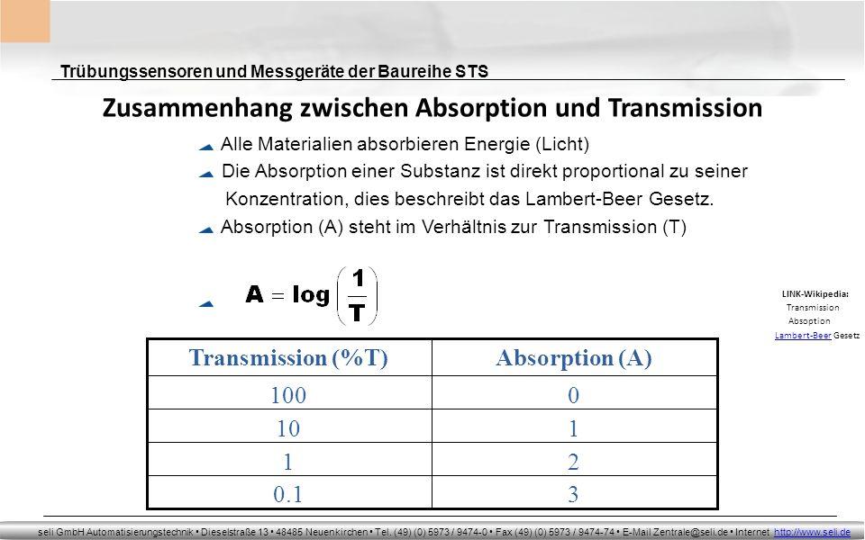 Zusammenhang zwischen Absorption und Transmission