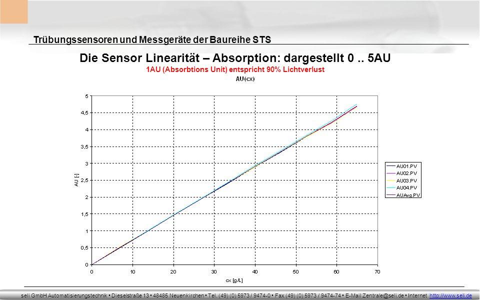 Die Sensor Linearität – Absorption: dargestellt 0 .. 5AU