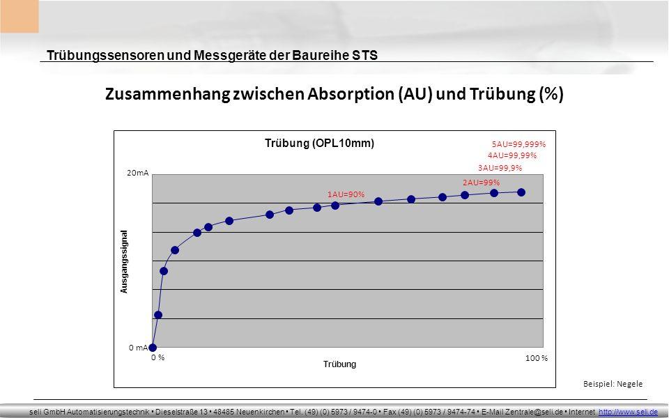 Zusammenhang zwischen Absorption (AU) und Trübung (%)
