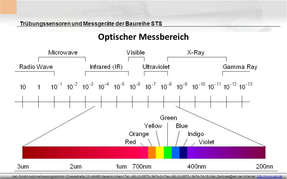 Optischer Messbereich