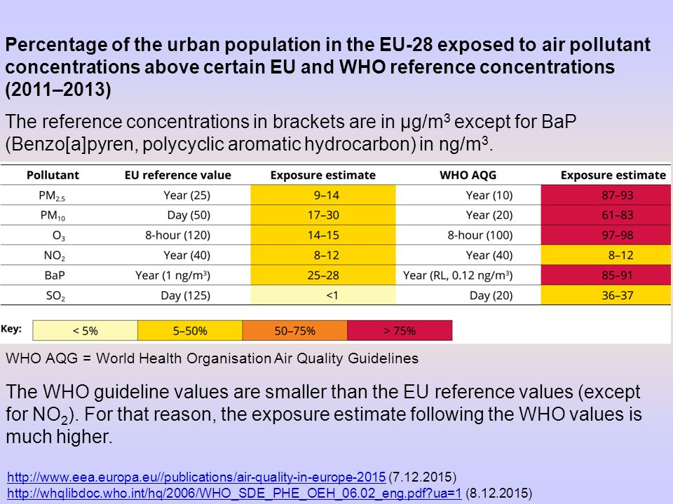 Percentage of the urban population in the EU‑28 exposed to air pollutant concentrations above certain EU and WHO reference concentrations (2011–2013)