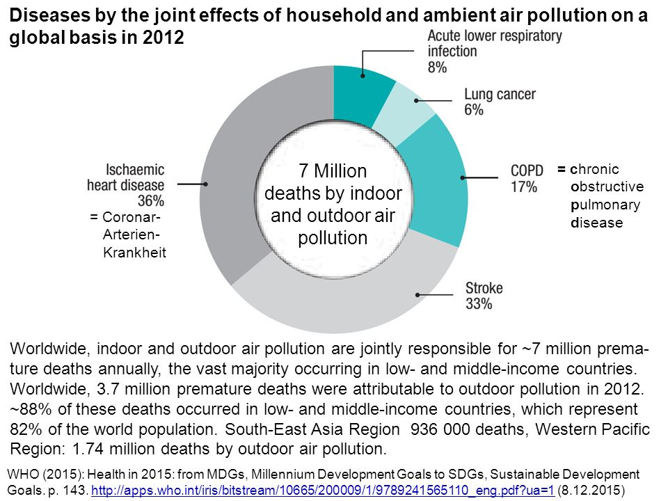 7 Million deaths by indoor and outdoor air pollution