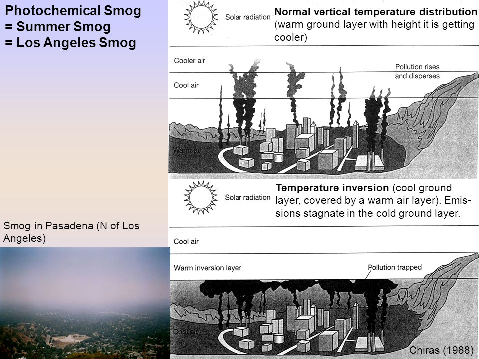 Photochemical Smog = Summer Smog = Los Angeles Smog