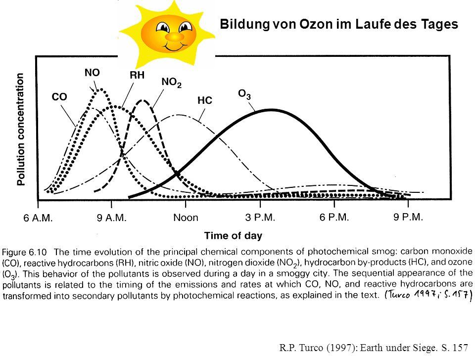 Bildung von Ozon im Laufe des Tages