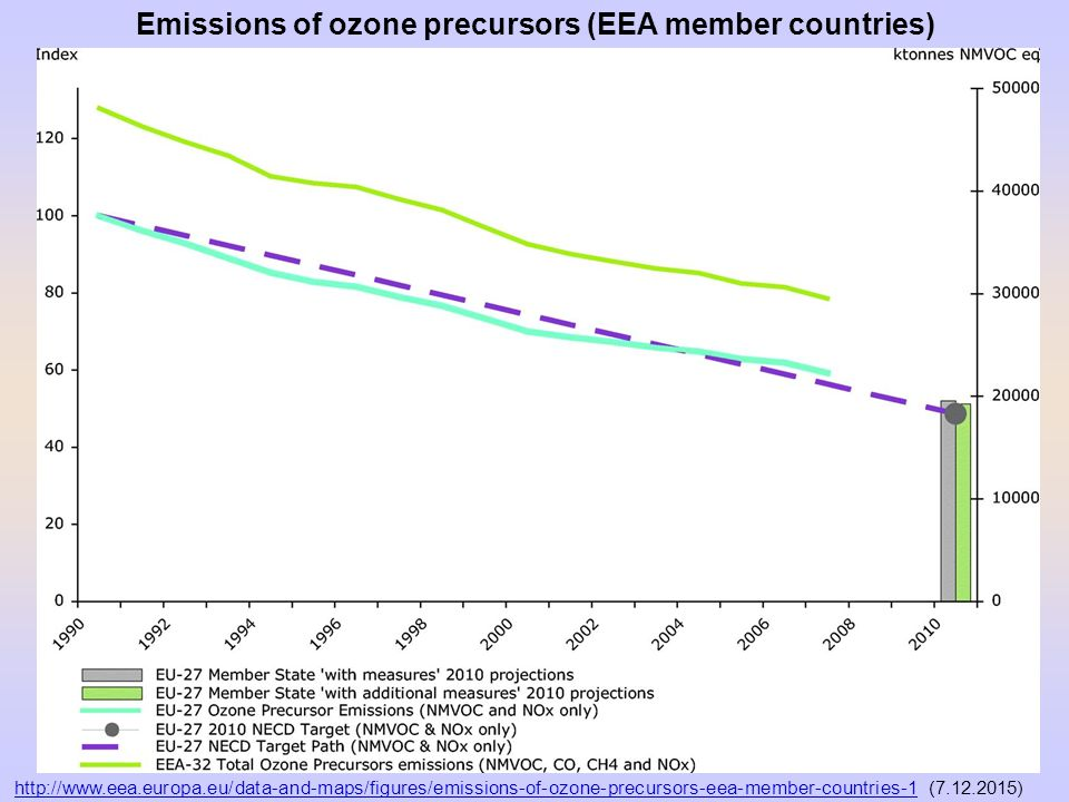 Emissions of ozone precursors (EEA member countries)