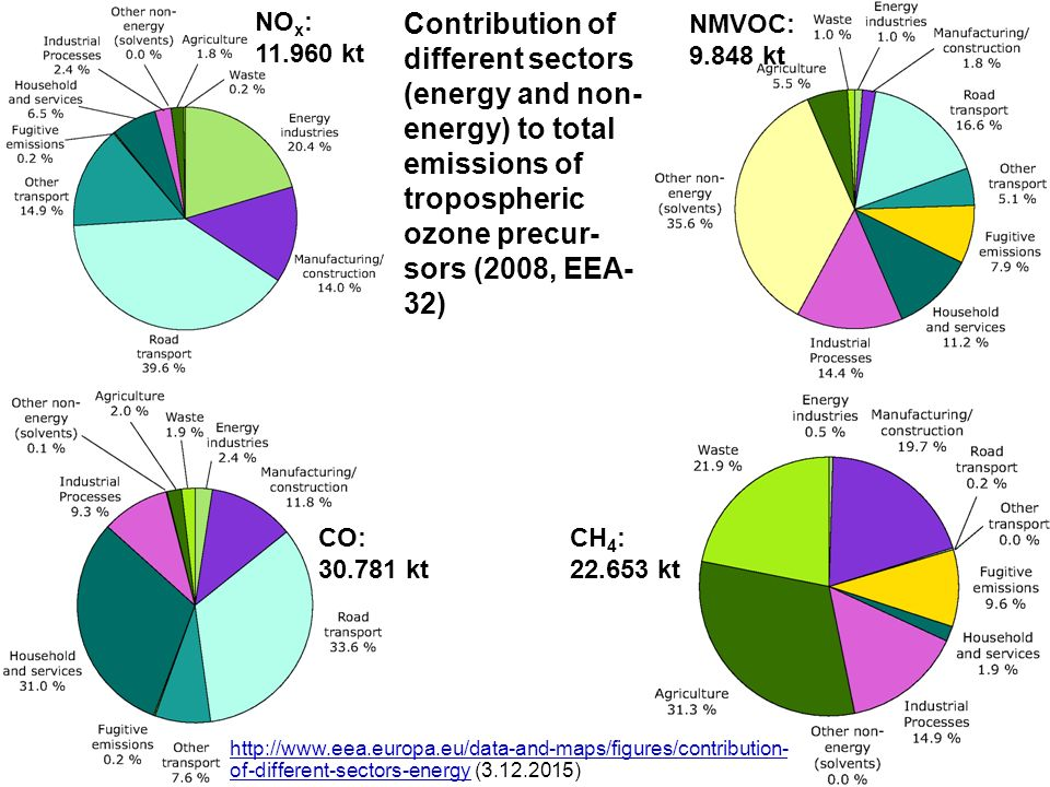 NOx: 11.960 kt Contribution of different sectors (energy and non-energy) to total emissions of tropospheric ozone precur-sors (2008, EEA-32)