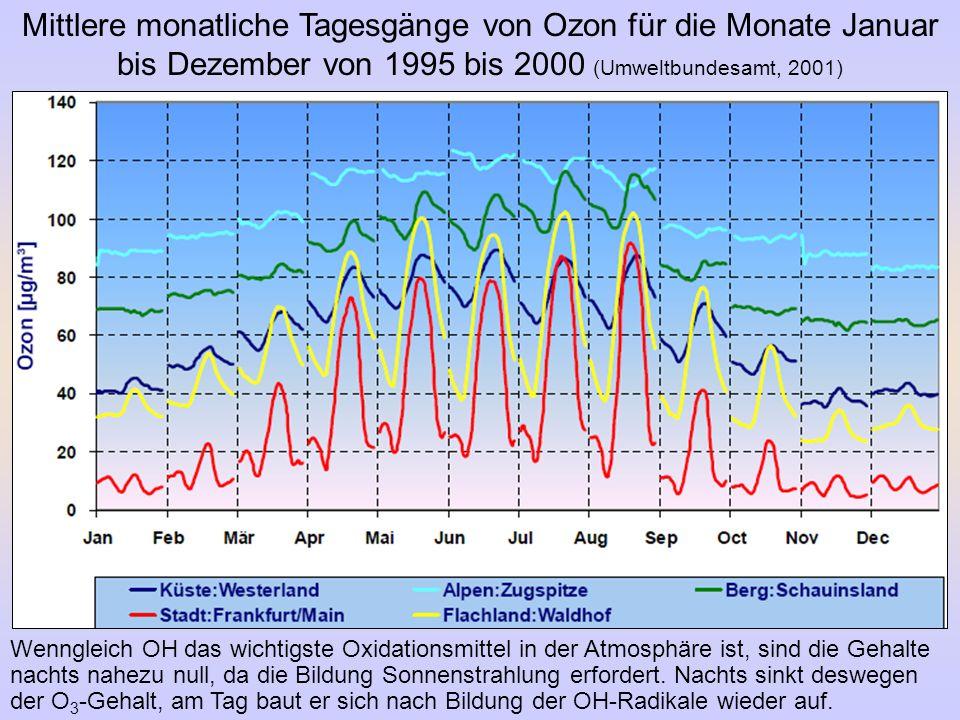 Mittlere monatliche Tagesgänge von Ozon für die Monate Januar bis Dezember von 1995 bis 2000 (Umweltbundesamt, 2001)