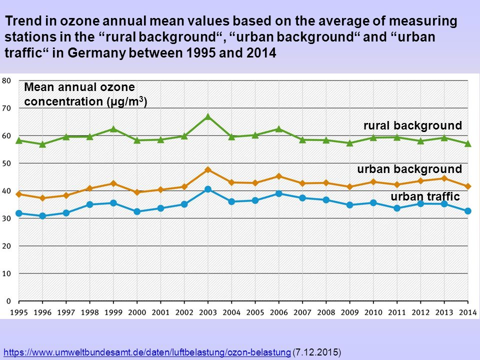 Trend in ozone annual mean values based on the average of measuring stations in the rural background , urban background and urban traffic in Germany between 1995 and 2014