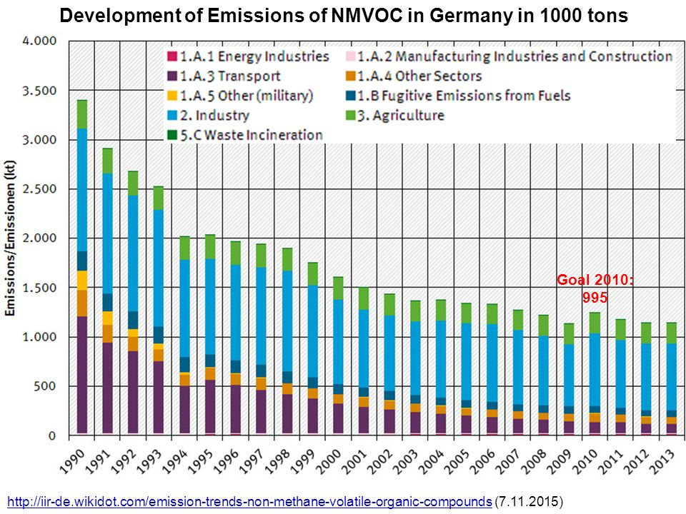 Development of Emissions of NMVOC in Germany in 1000 tons