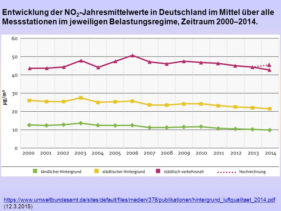Entwicklung der NO2-Jahresmittelwerte in Deutschland im Mittel über alle Messstationen im jeweiligen Belastungsregime, Zeitraum 2000–2014.