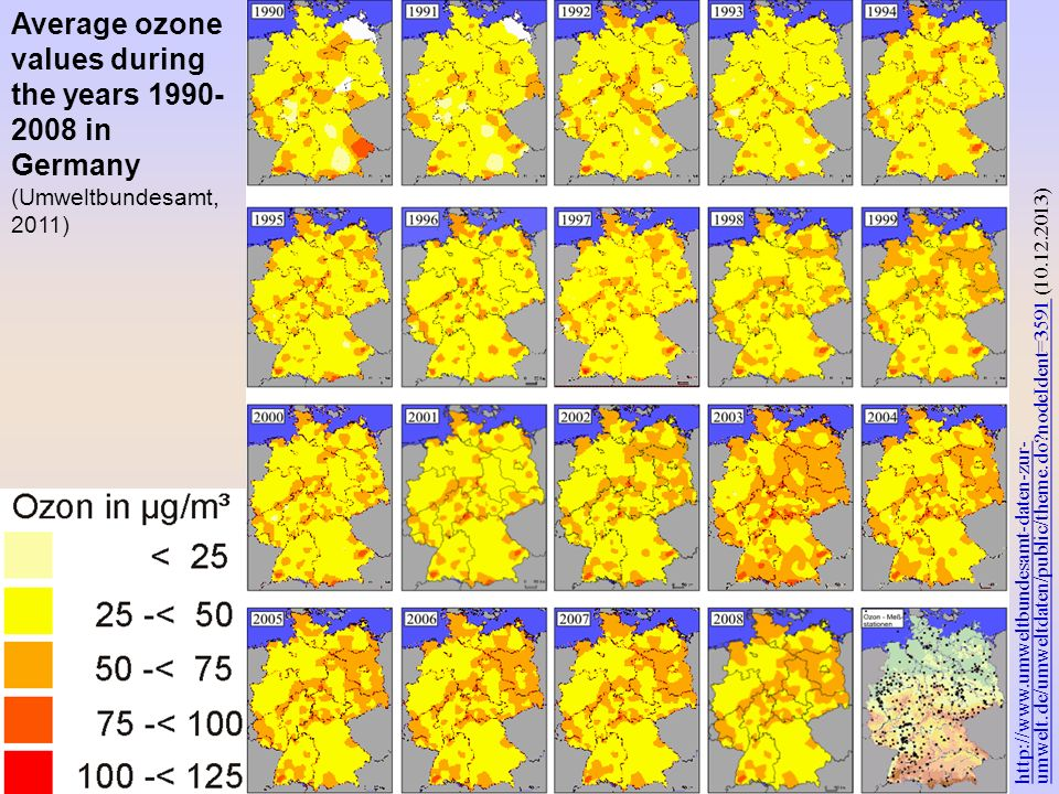 Average ozone values during the years in Germany
