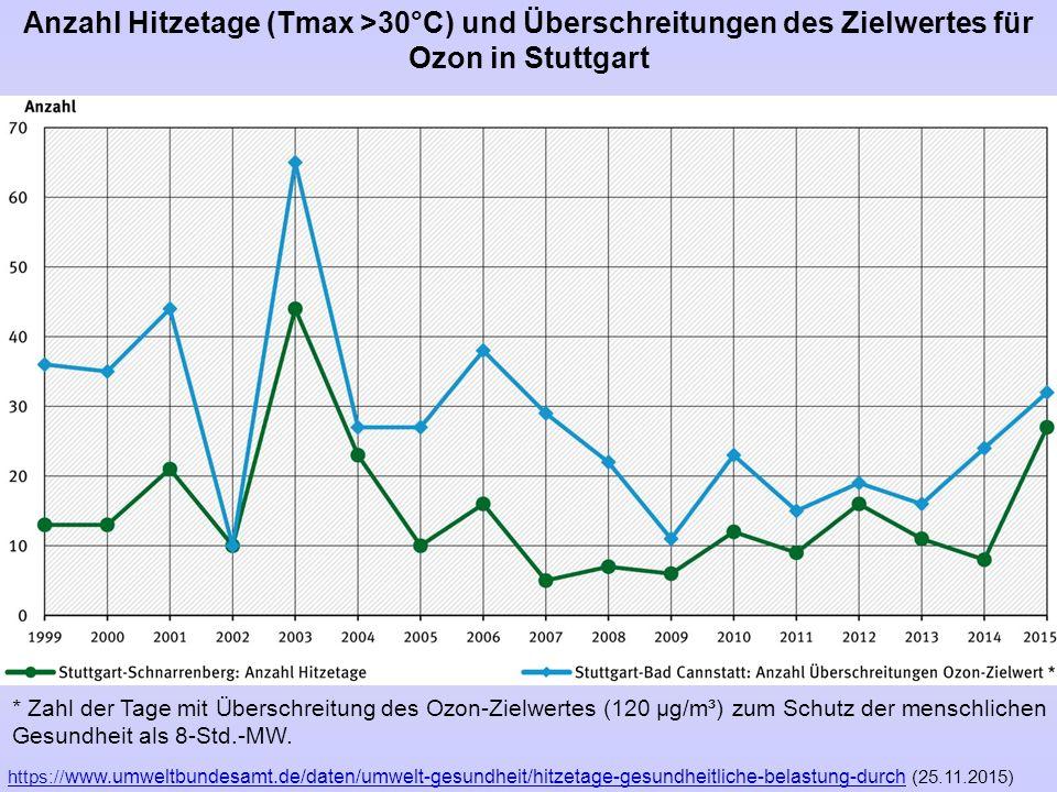 Anzahl Hitzetage (Tmax >30°C) und Überschreitungen des Zielwertes für Ozon in Stuttgart