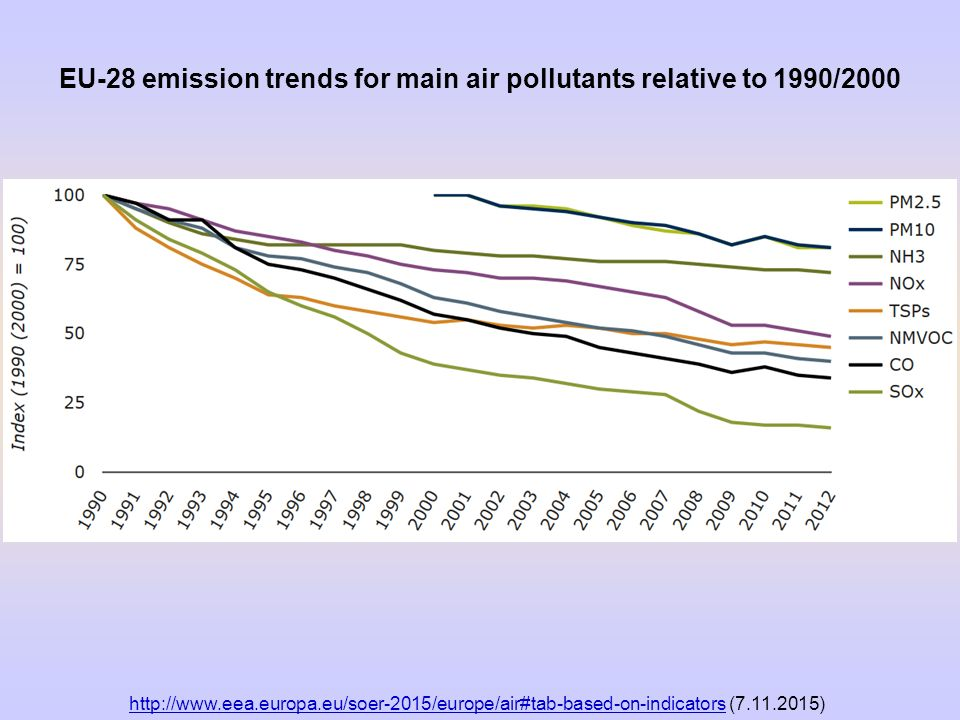 EU-28 emission trends for main air pollutants relative to 1990/2000