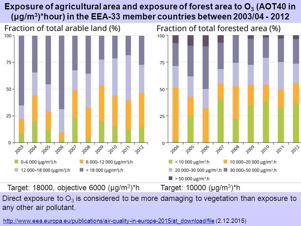 Exposure of agricultural area and exposure of forest area to O3 (AOT40 in (μg/m3)*hour) in the EEA‑33 member countries between 2003/