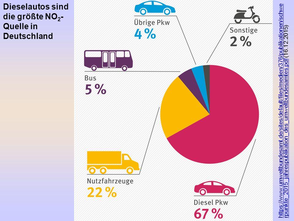 Dieselautos sind die größte NO2-Quelle in Deutschland