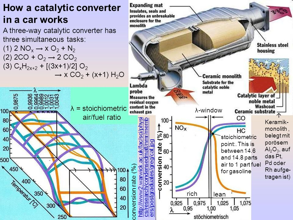 How a catalytic converter in a car works