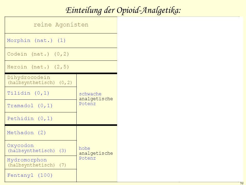 Einteilung der Opioid-Analgetika: