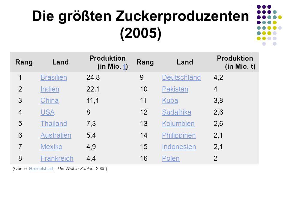 Die größten Zuckerproduzenten (2005)