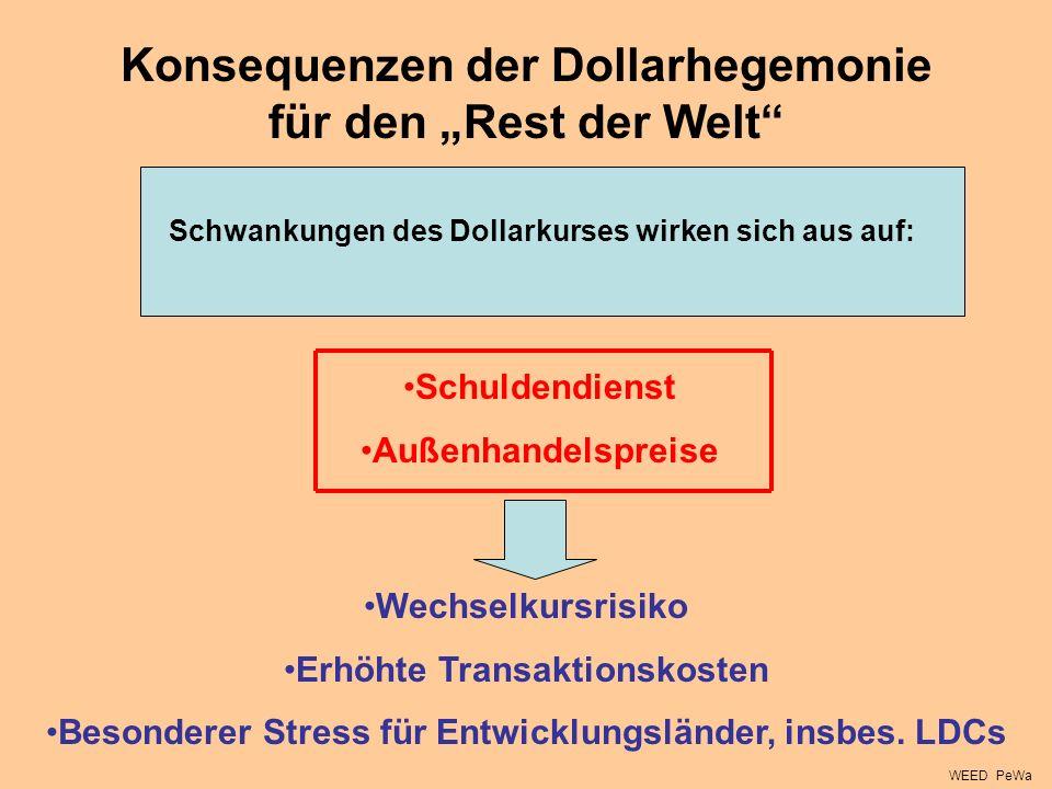 """Konsequenzen der Dollarhegemonie für den """"Rest der Welt"""
