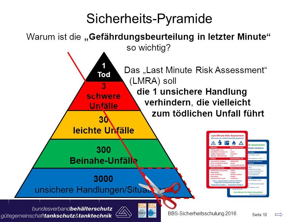Sicherheits-Pyramide