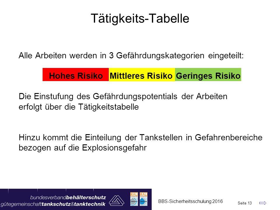 Tätigkeits-Tabelle Alle Arbeiten werden in 3 Gefährdungskategorien eingeteilt: Hohes Risiko Mittleres Risiko Geringes Risiko.