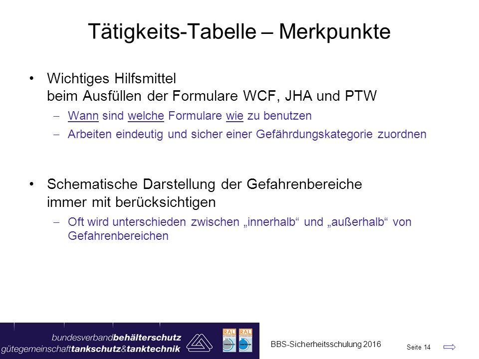 Tätigkeits-Tabelle – Merkpunkte