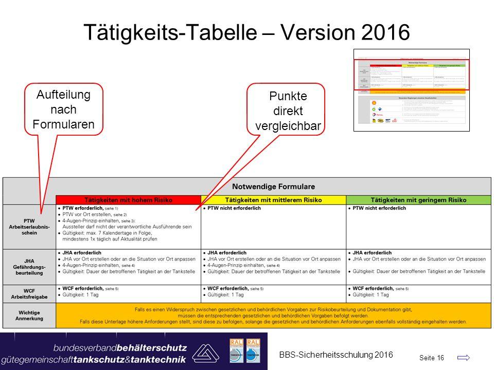 Tätigkeits-Tabelle – Version 2016