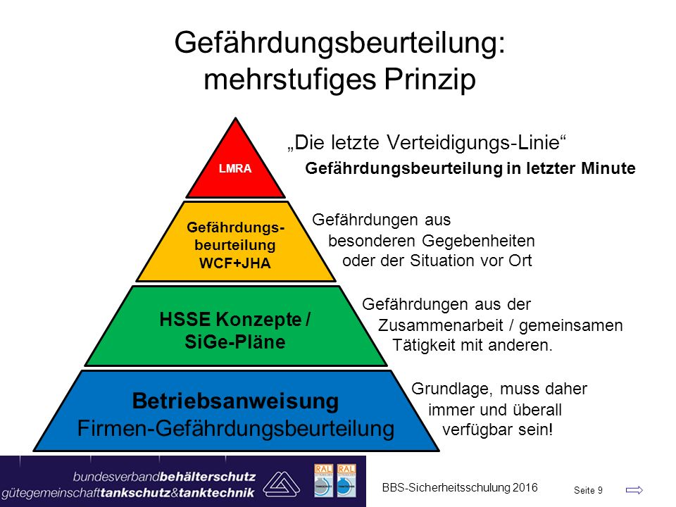 Gefährdungsbeurteilung: mehrstufiges Prinzip