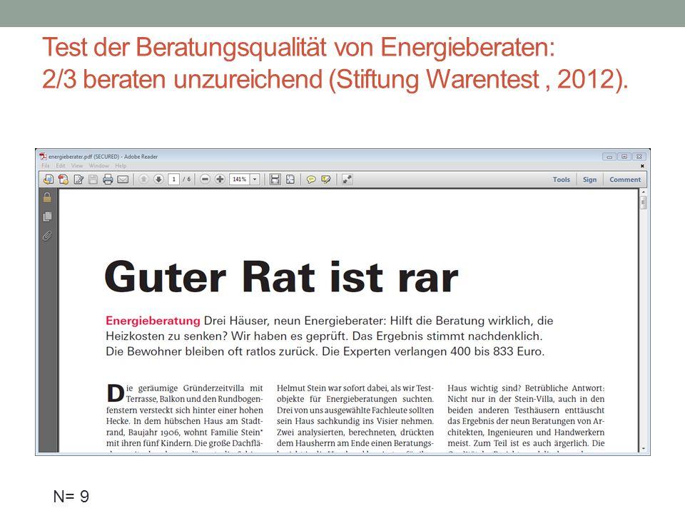 Test der Beratungsqualität von Energieberaten: 2/3 beraten unzureichend (Stiftung Warentest , 2012).