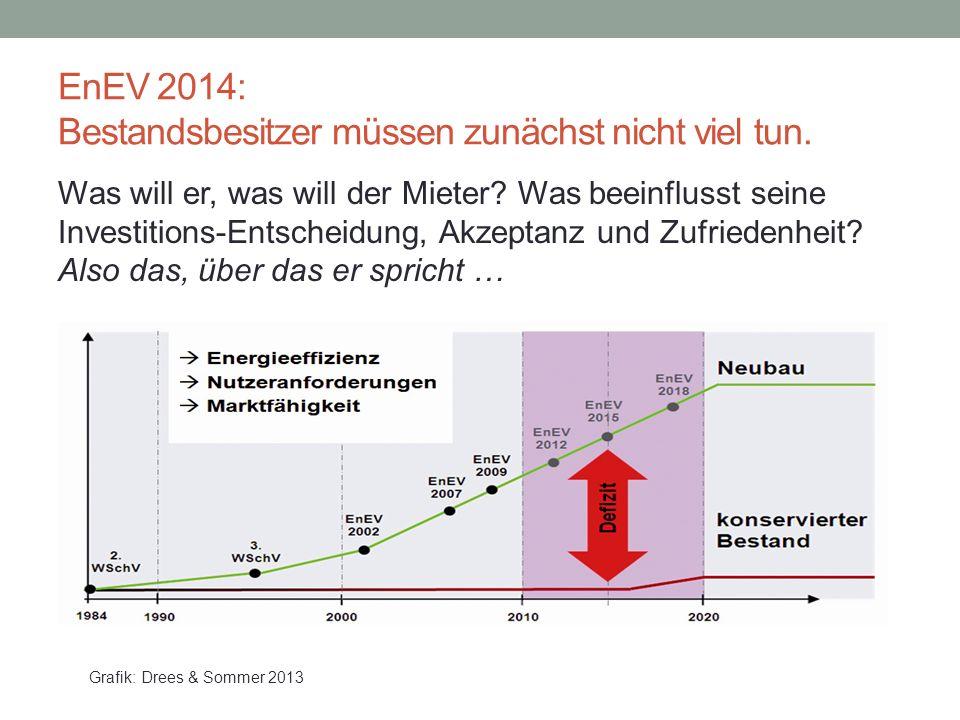 EnEV 2014: Bestandsbesitzer müssen zunächst nicht viel tun.