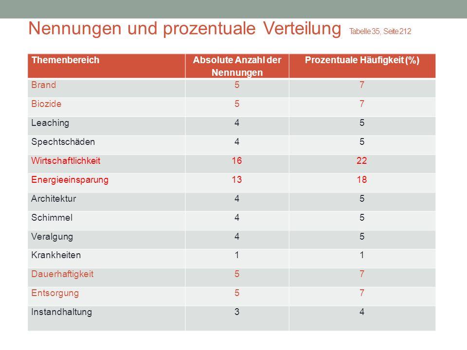 Nennungen und prozentuale Verteilung Tabelle 35, Seite 212