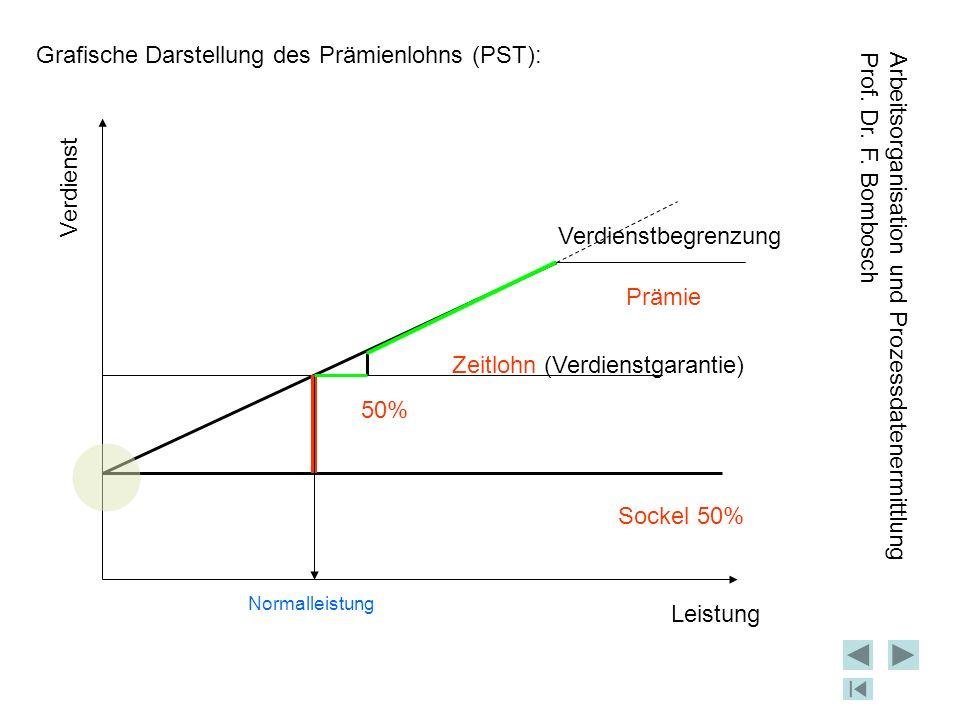 Grafische Darstellung des Prämienlohns (PST):