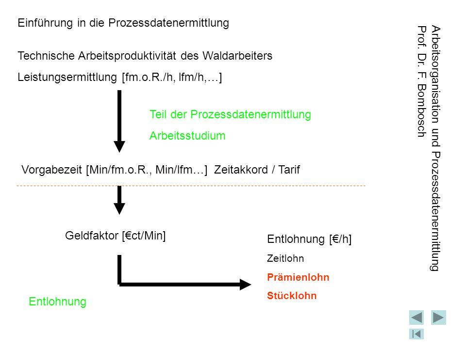Einführung in die Prozessdatenermittlung