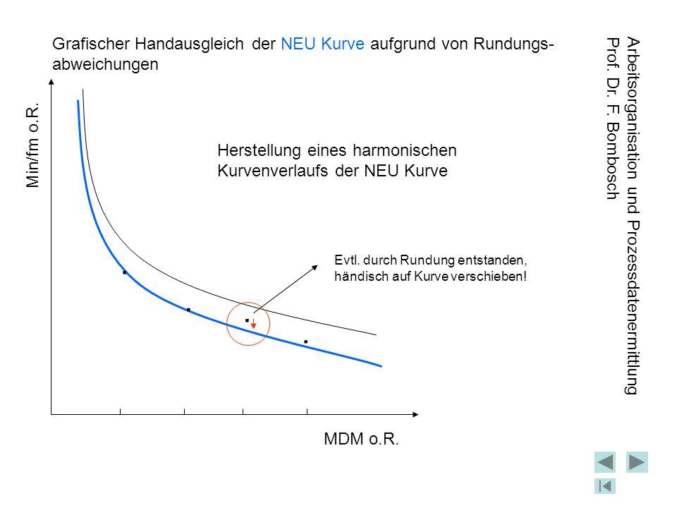 Grafischer Handausgleich der NEU Kurve aufgrund von Rundungs- abweichungen