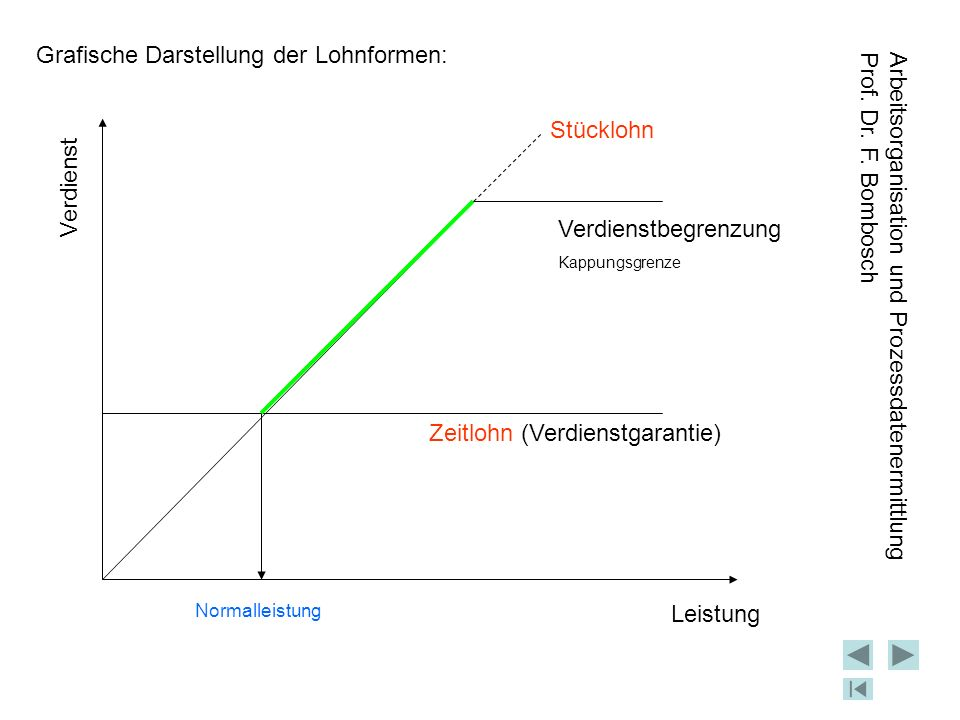 Grafische Darstellung der Lohnformen: