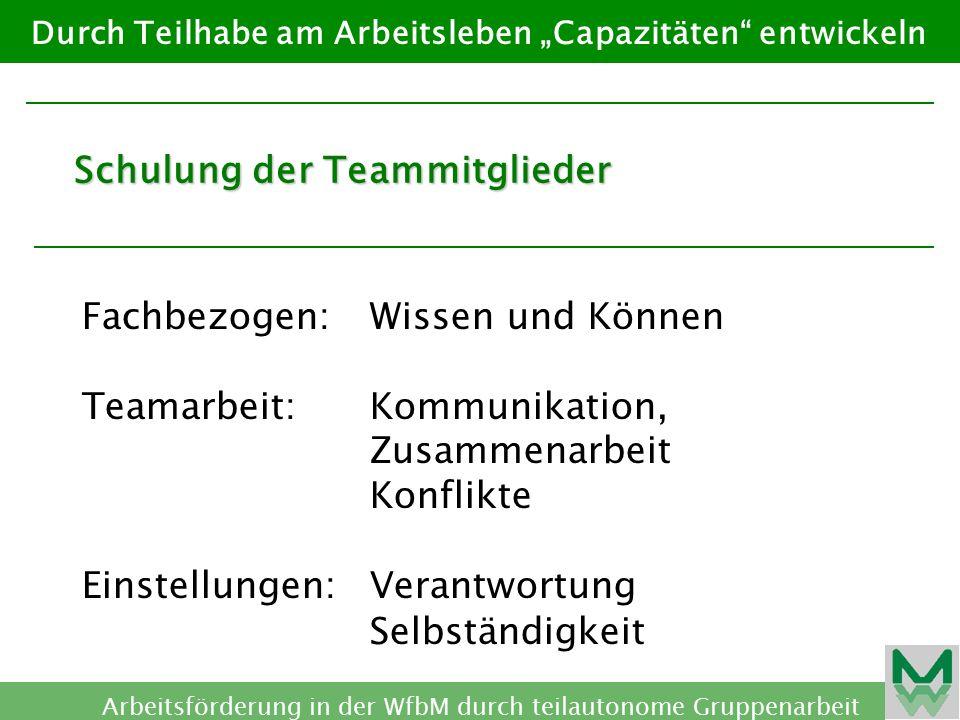 Schulung der Teammitglieder