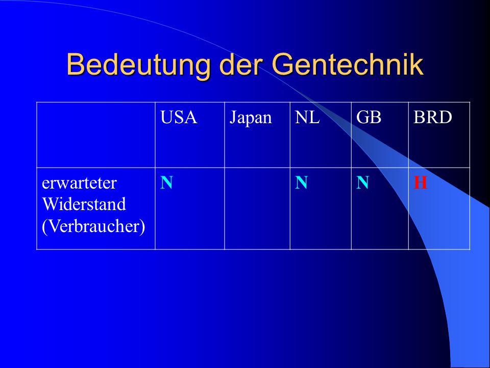 Bedeutung der Gentechnik