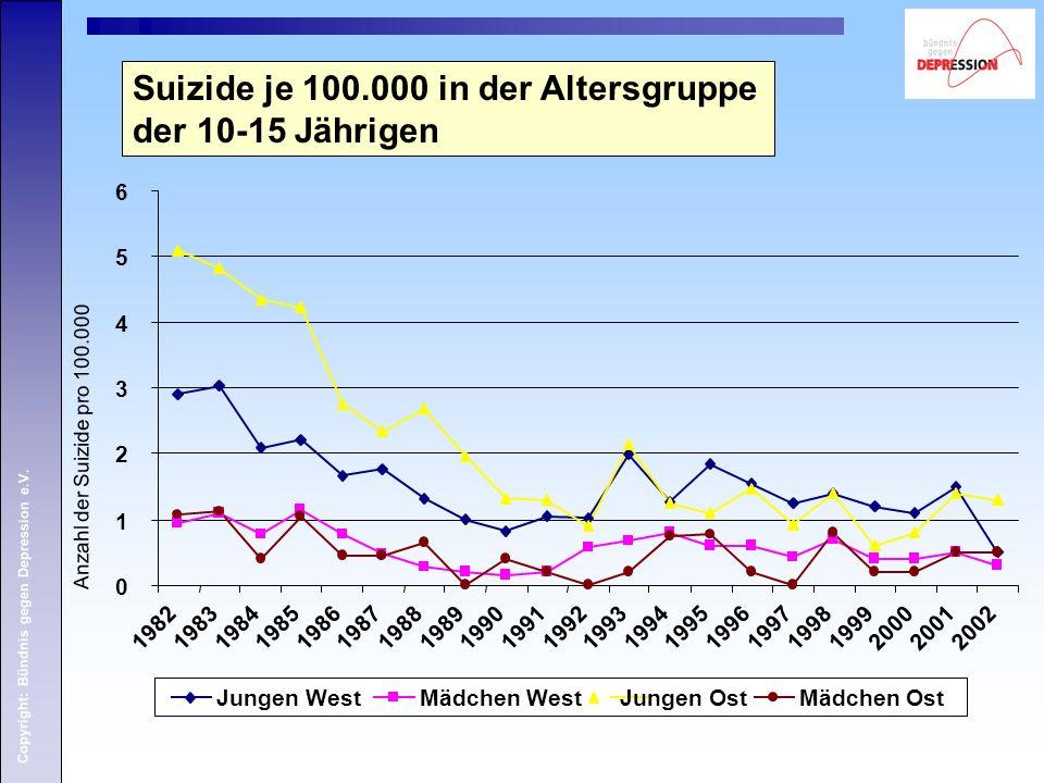 Suizide je 100.000 in der Altersgruppe der 10-15 Jährigen
