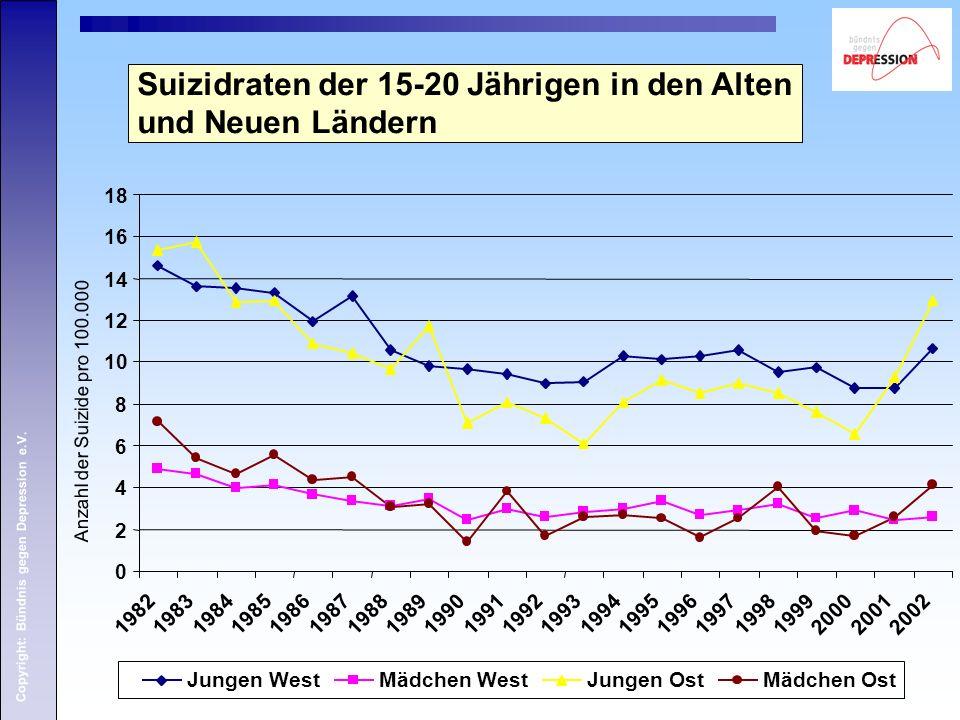 Suizidraten der 15-20 Jährigen in den Alten und Neuen Ländern