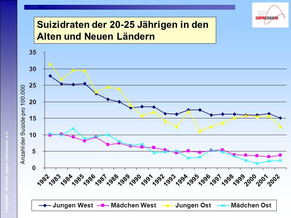 Suizidraten der 20-25 Jährigen in den Alten und Neuen Ländern