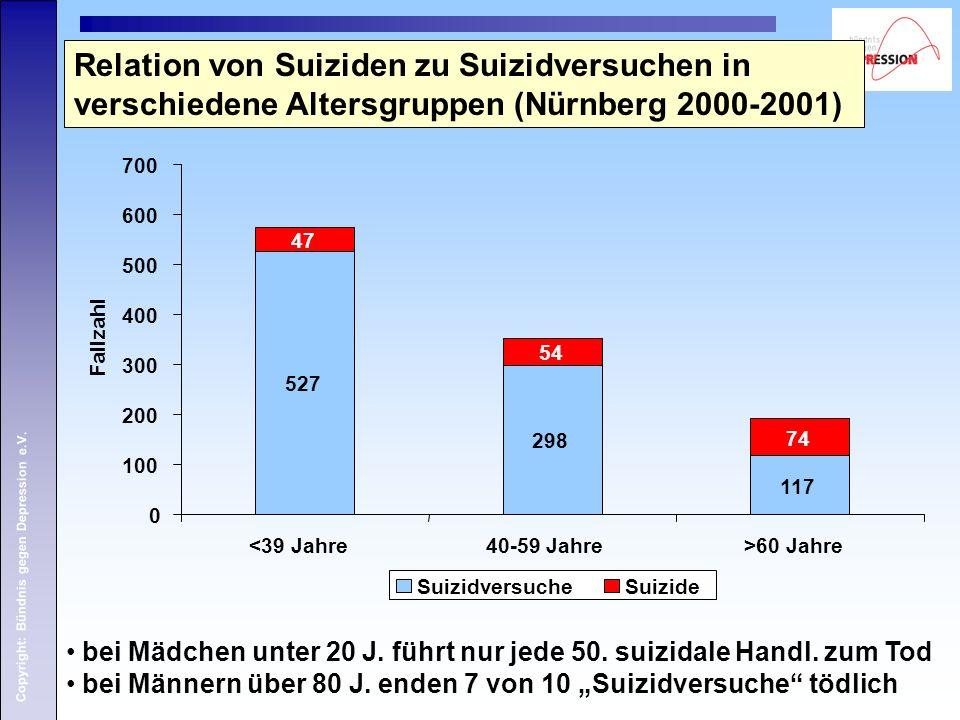 Relation von Suiziden zu Suizidversuchen in verschiedene Altersgruppen (Nürnberg 2000-2001)