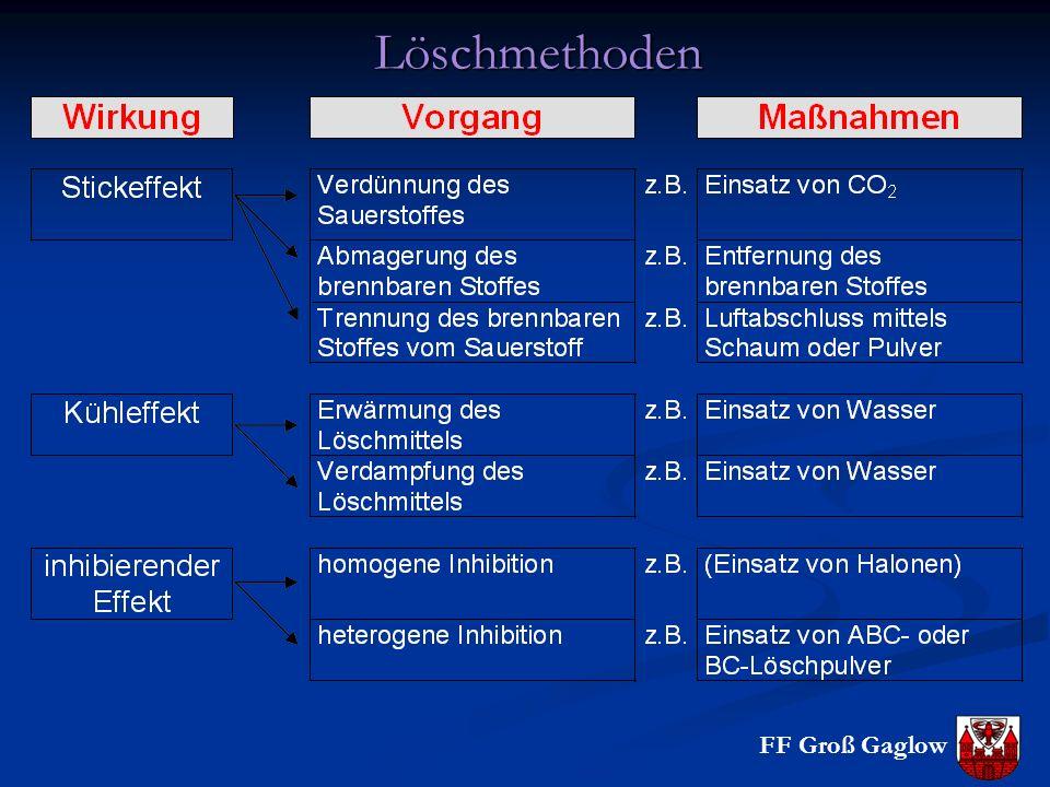 Löschmethoden Stickeffekt: Störung des stöchiometrischen Mengenverhältnisses. LM: CO2, Schaum, D-Pulver, ABC-Pulver (in Brandklasse A)